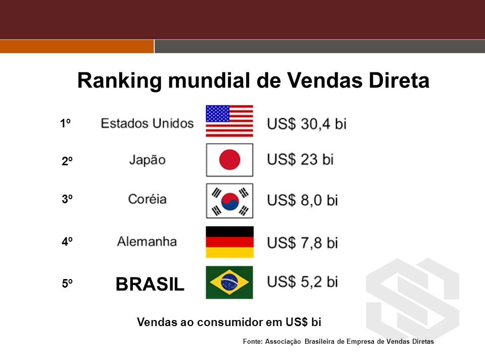 Ranking mundial de Vendas Direta