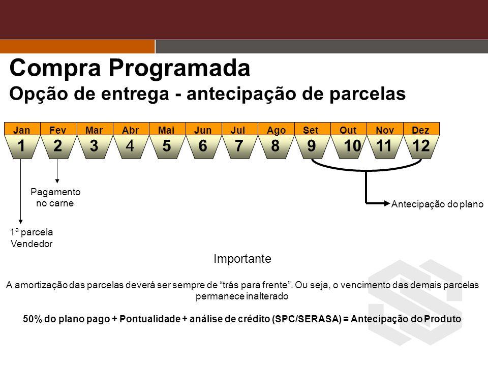 Compra Programada Opção de entrega - antecipação de parcelas 1 5 3 4 2