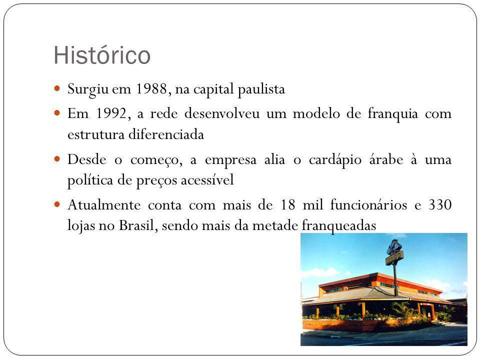 Histórico Surgiu em 1988, na capital paulista