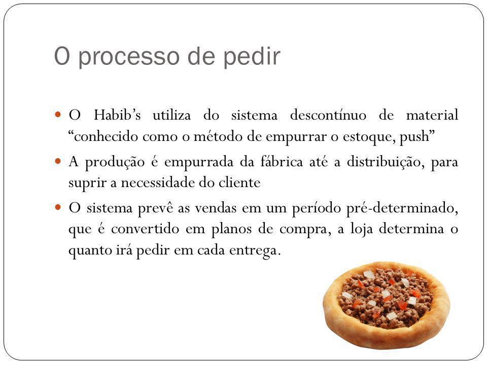 O processo de pedir O Habib's utiliza do sistema descontínuo de material conhecido como o método de empurrar o estoque, push