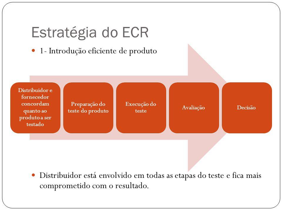 Estratégia do ECR 1- Introdução eficiente de produto