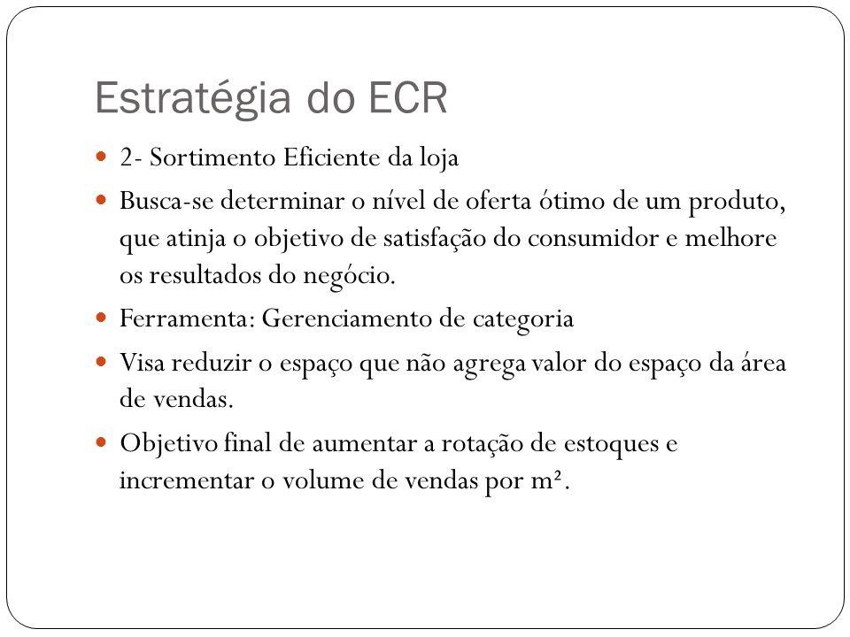 Estratégia do ECR 2- Sortimento Eficiente da loja
