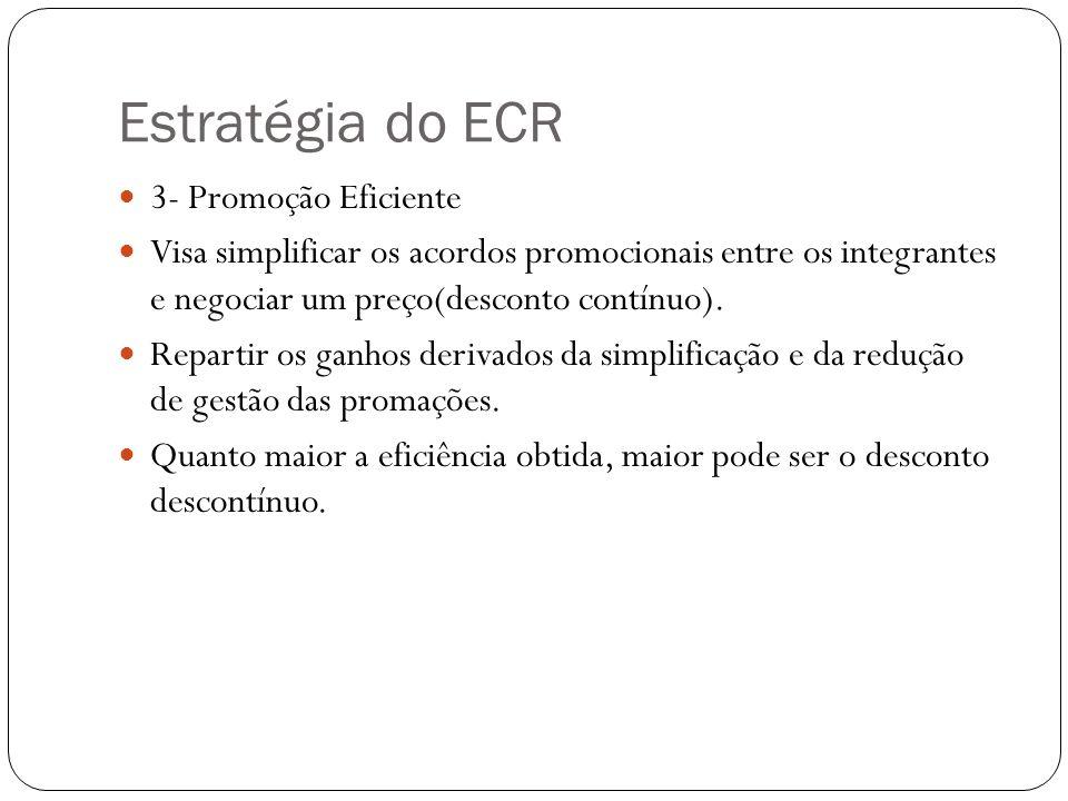 Estratégia do ECR 3- Promoção Eficiente