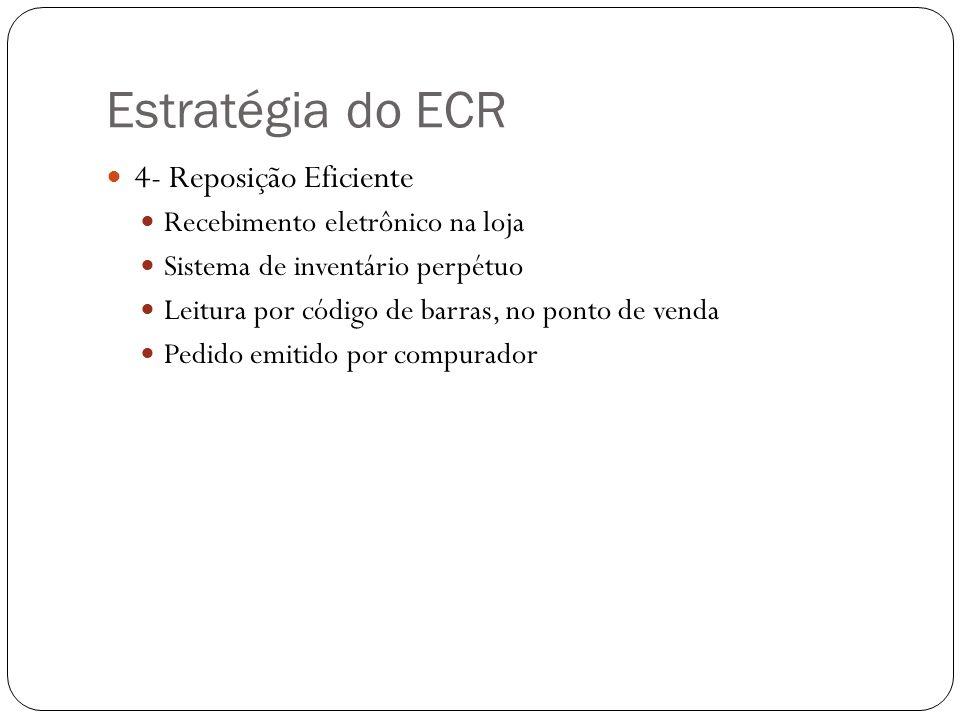 Estratégia do ECR 4- Reposição Eficiente