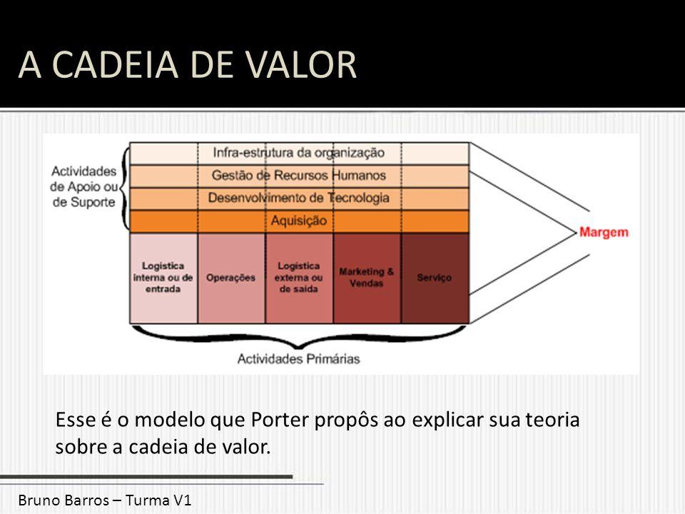 A CADEIA DE VALOR Esse é o modelo que Porter propôs ao explicar sua teoria sobre a cadeia de valor.