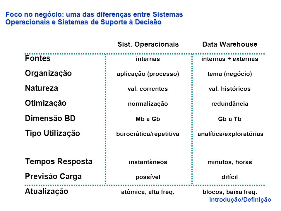 Sist. Operacionais Data Warehouse Fontes internas internas + externas