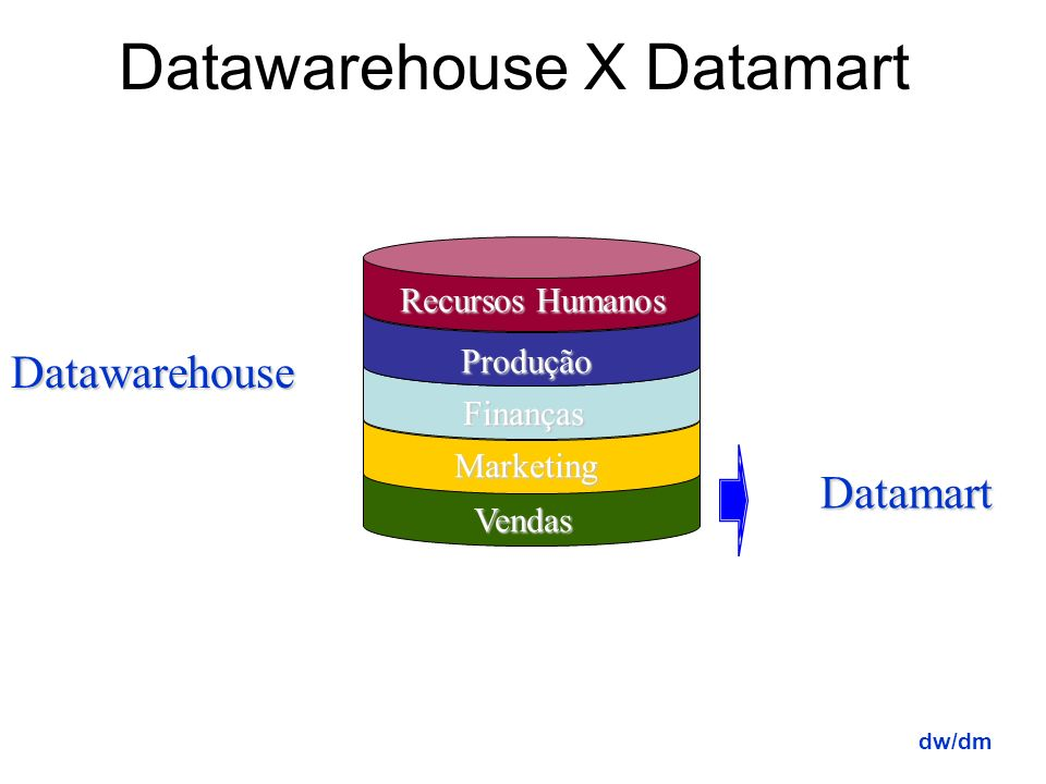 Datawarehouse X Datamart