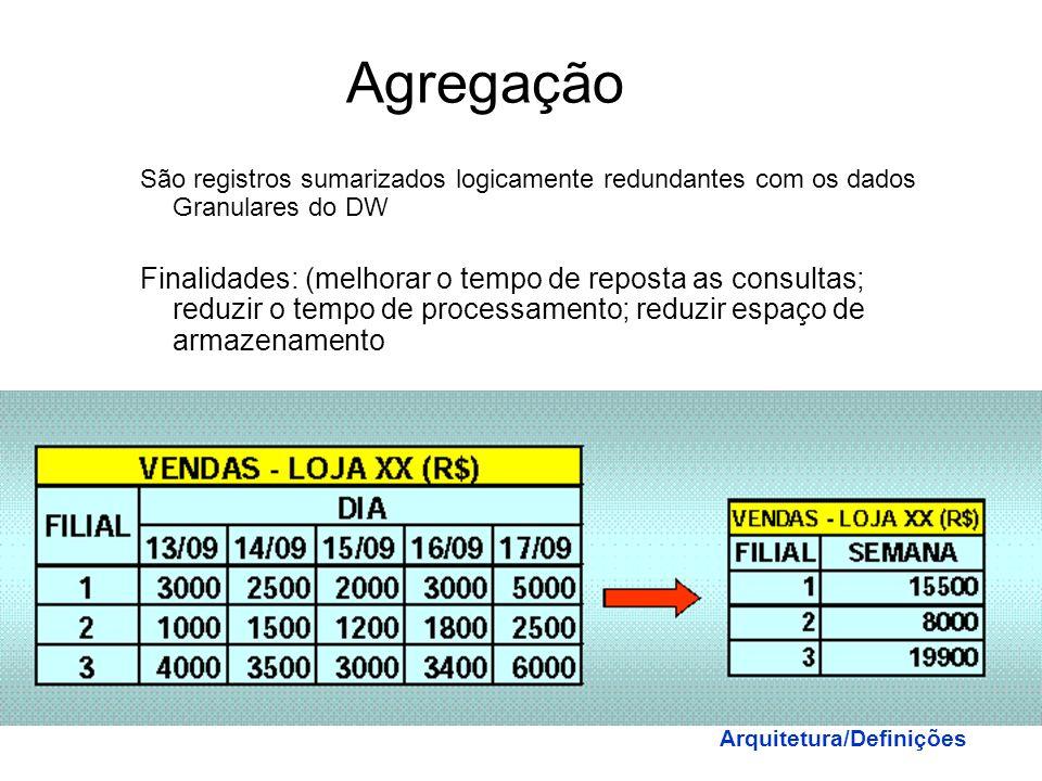 Agregação São registros sumarizados logicamente redundantes com os dados Granulares do DW.