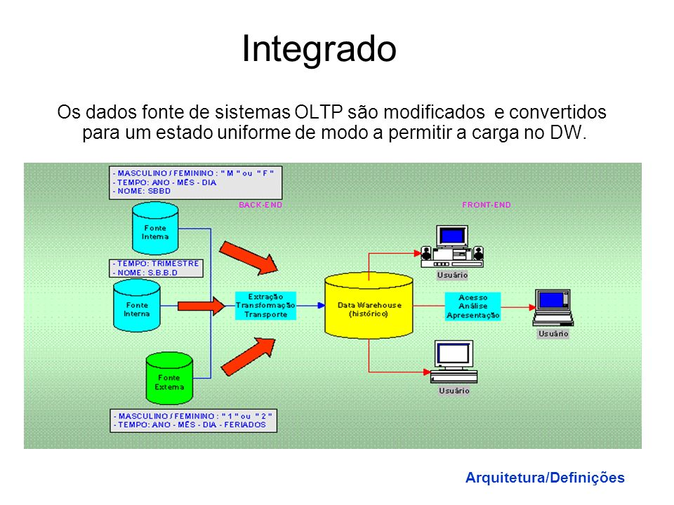 Integrado Os dados fonte de sistemas OLTP são modificados e convertidos para um estado uniforme de modo a permitir a carga no DW.