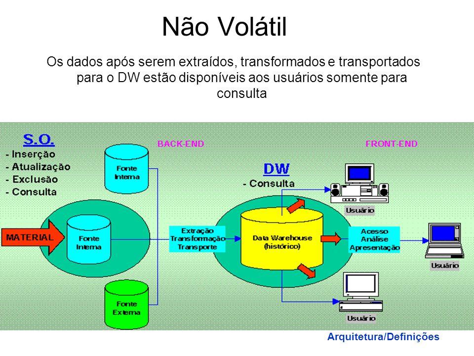 Não Volátil Os dados após serem extraídos, transformados e transportados para o DW estão disponíveis aos usuários somente para consulta.