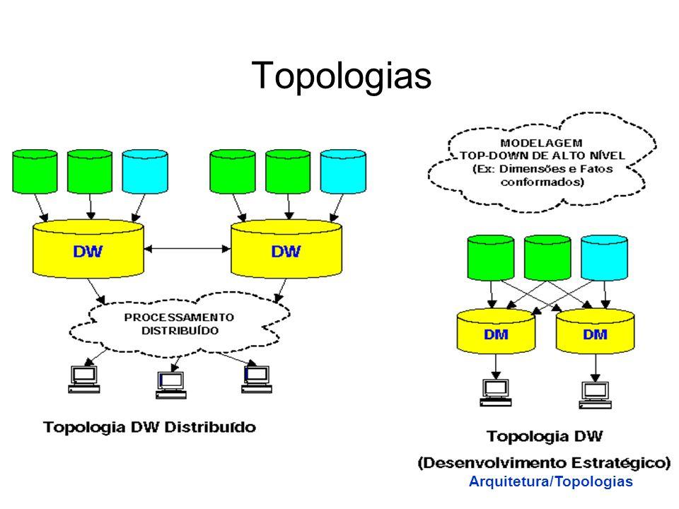 Topologias Arquitetura/Topologias