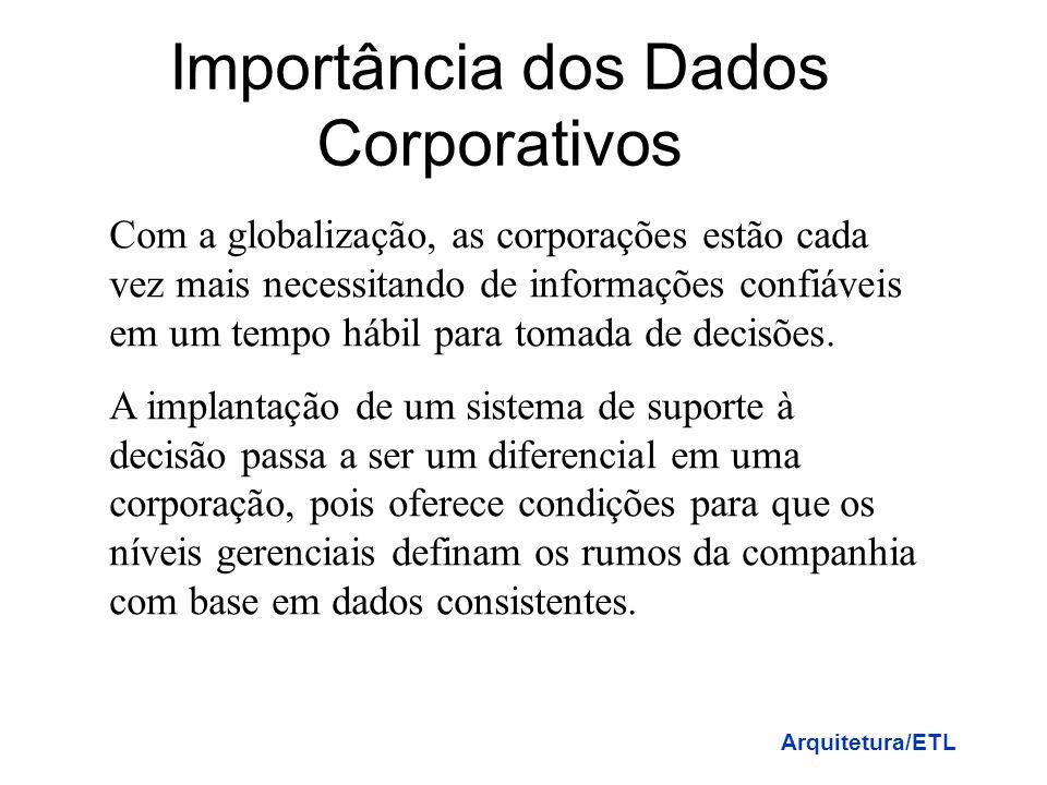 Importância dos Dados Corporativos