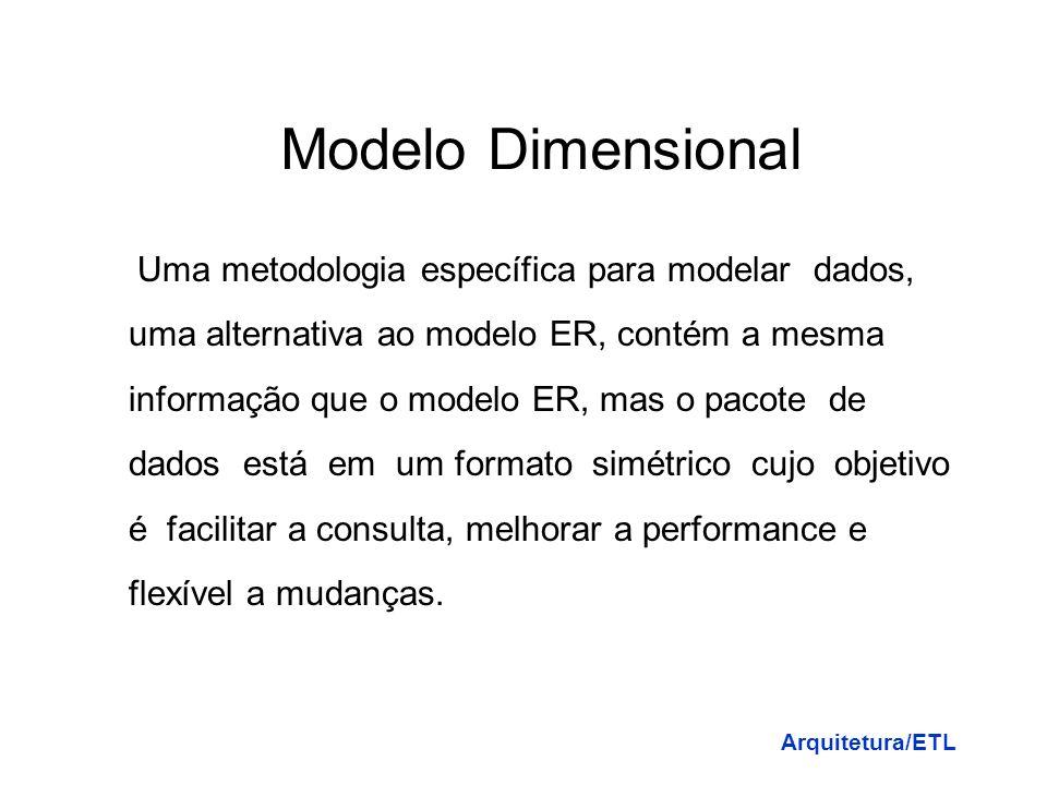 Modelo Dimensional