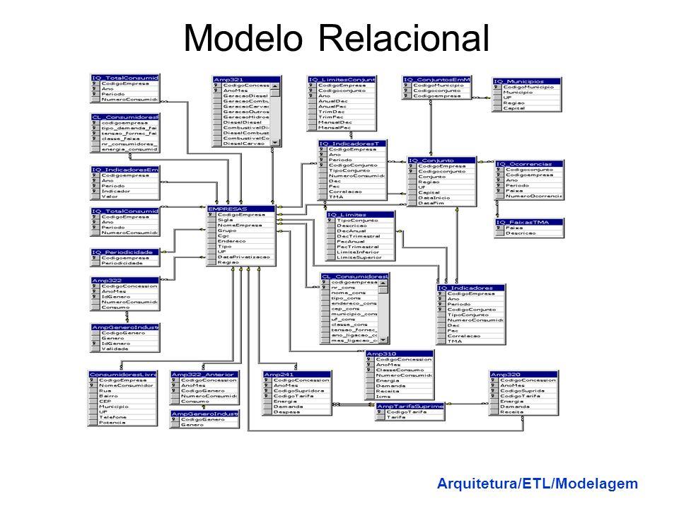 Modelo Relacional Arquitetura/ETL/Modelagem