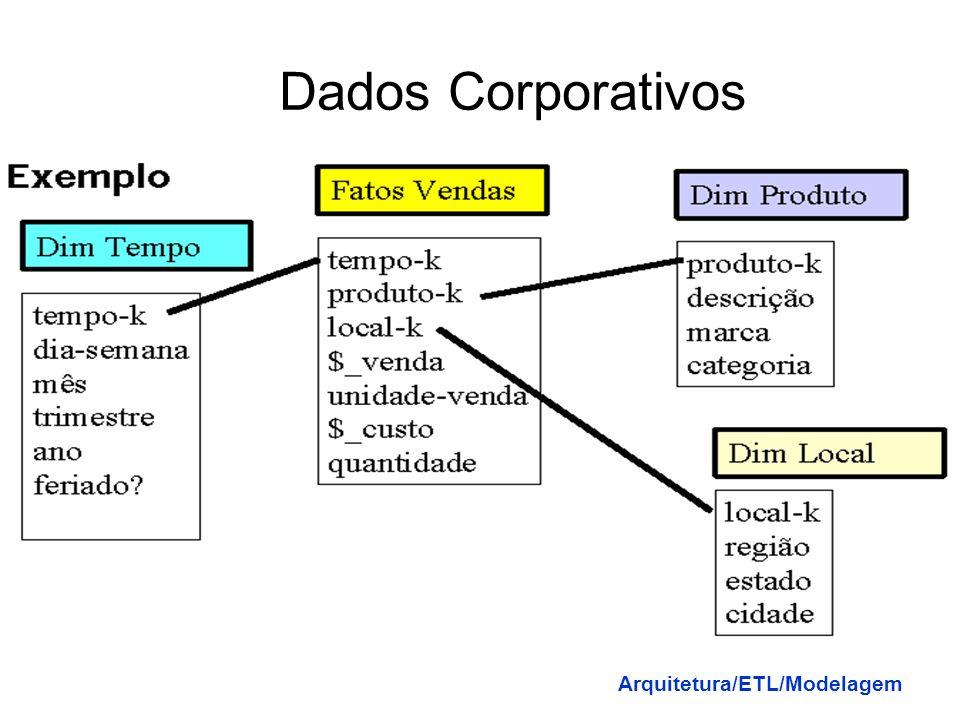 Dados Corporativos Arquitetura/ETL/Modelagem