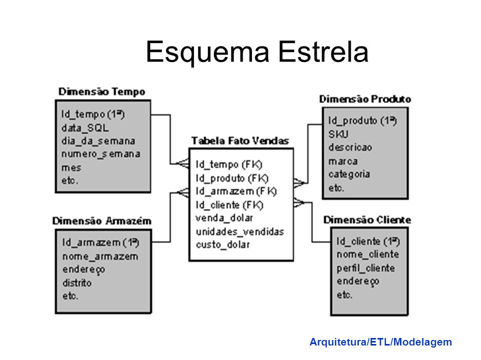 Esquema Estrela Arquitetura/ETL/Modelagem