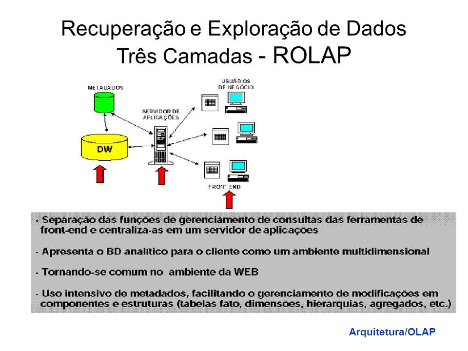 Recuperação e Exploração de Dados Três Camadas - ROLAP