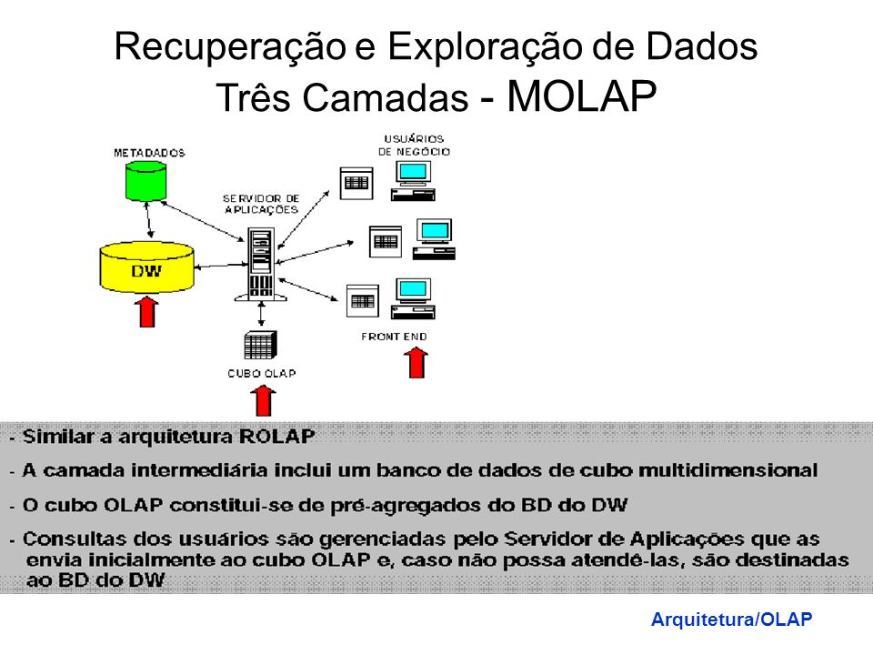 Recuperação e Exploração de Dados Três Camadas - MOLAP