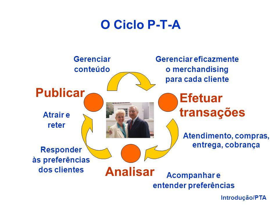 O Ciclo P-T-A Publicar Efetuar transações Analisar Gerenciar conteúdo