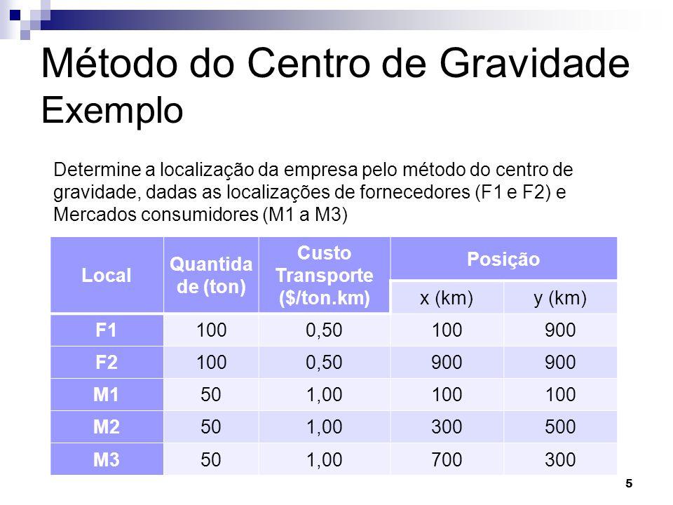 Método do Centro de Gravidade Exemplo