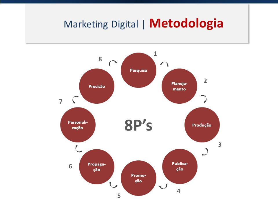8P's Marketing Digital | Metodologia 1 8 2 7 3 6 4 5 Pesquisa