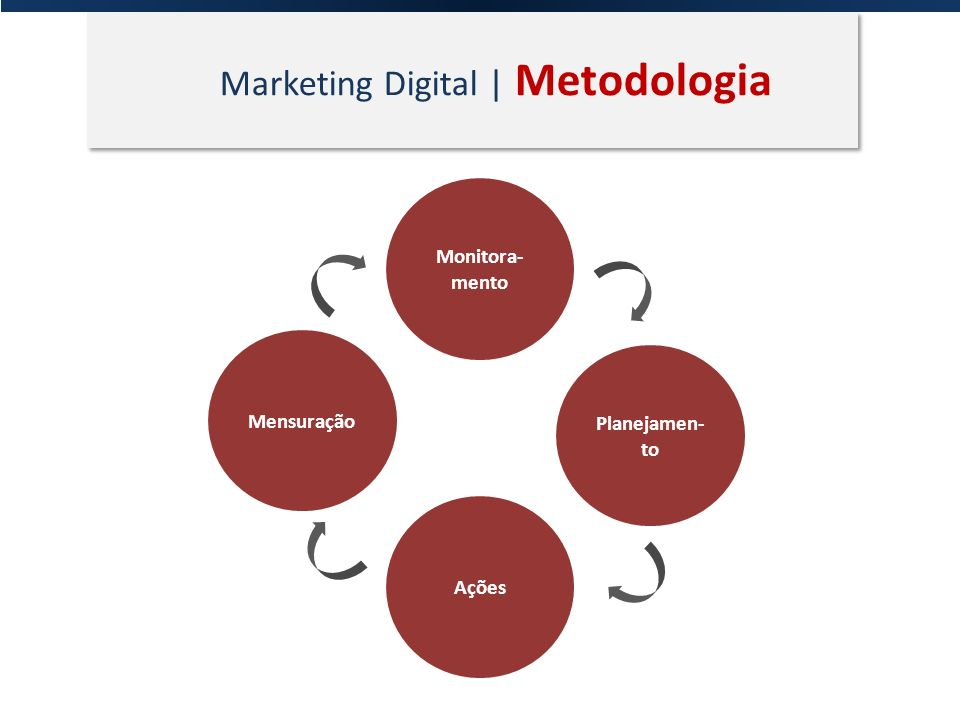 Marketing Digital | Metodologia