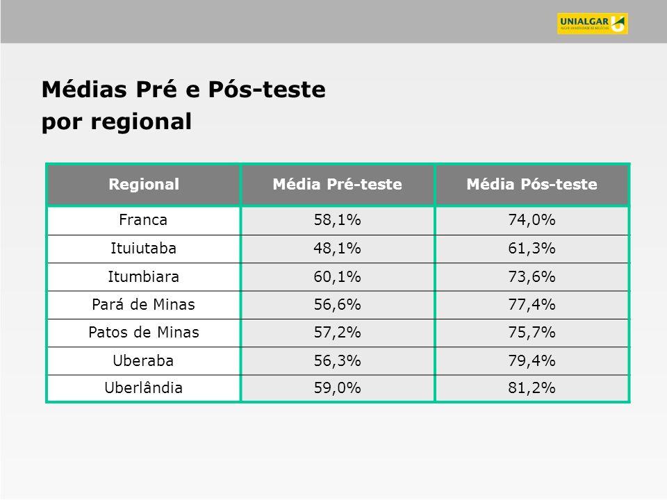 Médias Pré e Pós-teste por regional