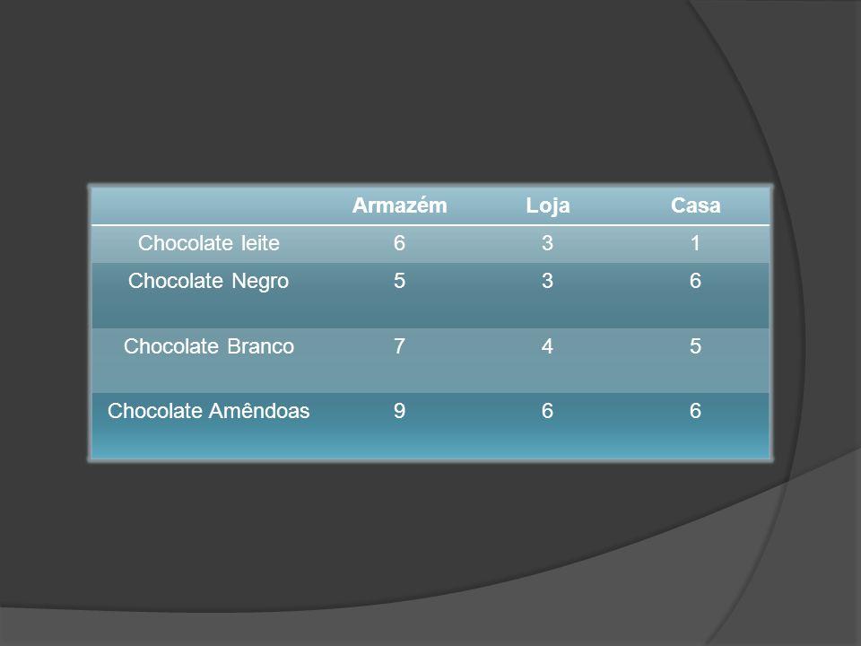 Armazém Loja Casa Chocolate leite 6 3 1 Chocolate Negro 5 Chocolate Branco 7 4 Chocolate Amêndoas 9