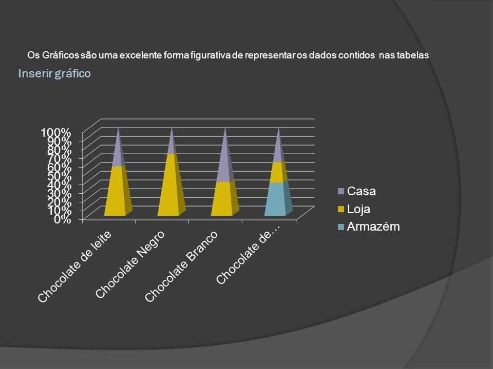 Os Gráficos são uma excelente forma figurativa de representar os dados contidos nas tabelas