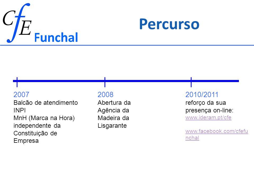 Percurso Funchal 2007 2008 2010/2011 Balcão de atendimento INPI