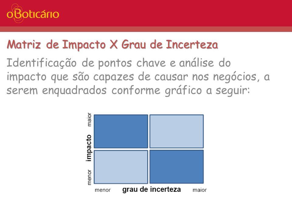 Matriz de Impacto X Grau de Incerteza