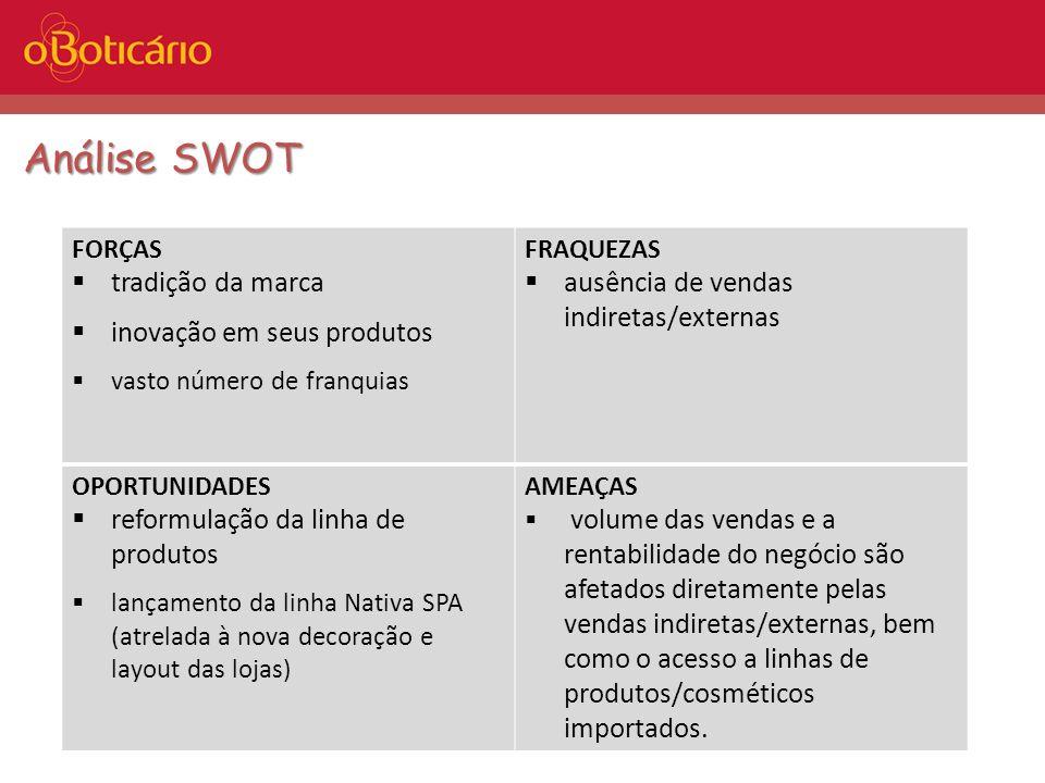 Análise SWOT tradição da marca inovação em seus produtos