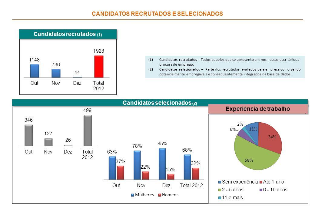 CANDIDATOS RECRUTADOS E SELECIONADOS