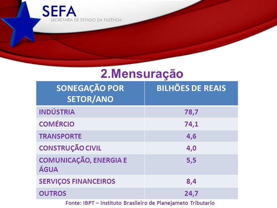 SONEGAÇÃO POR SETOR/ANO