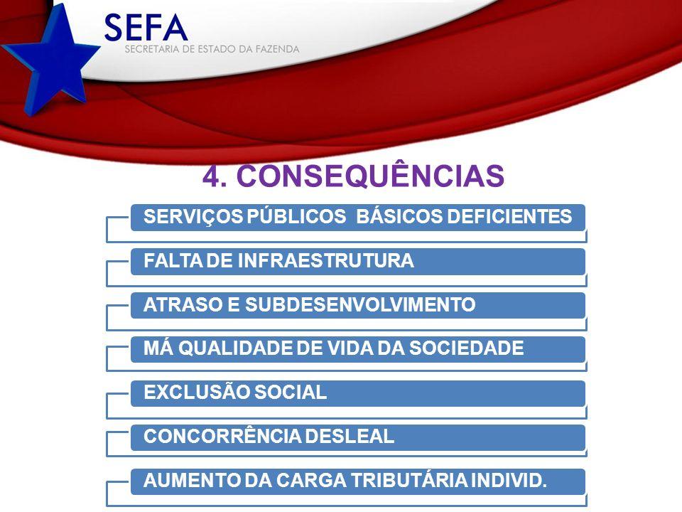 4. CONSEQUÊNCIAS SERVIÇOS PÚBLICOS BÁSICOS DEFICIENTES
