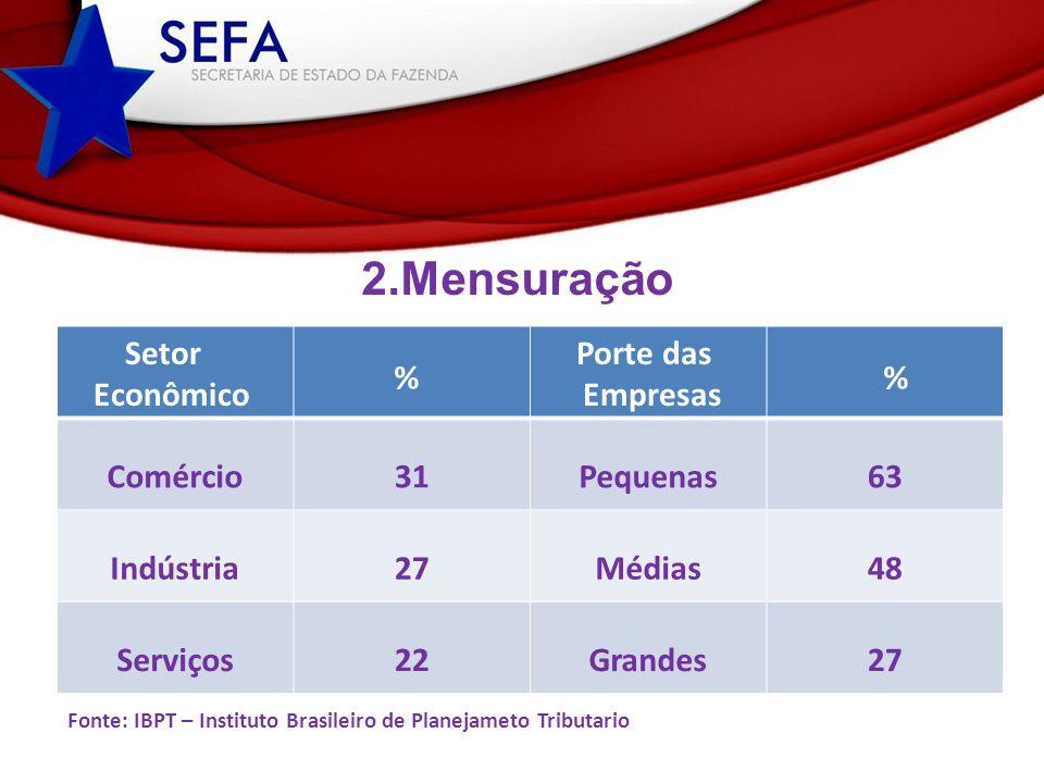 Comércio 31 Pequenas 63 Indústria 27 Médias 48 Serviços 22 Grandes