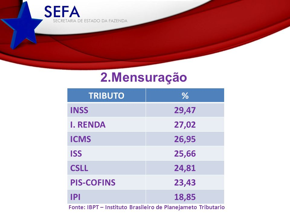 TRIBUTO % INSS 29,47 I. RENDA 27,02 ICMS 26,95 ISS 25,66 CSLL 24,81