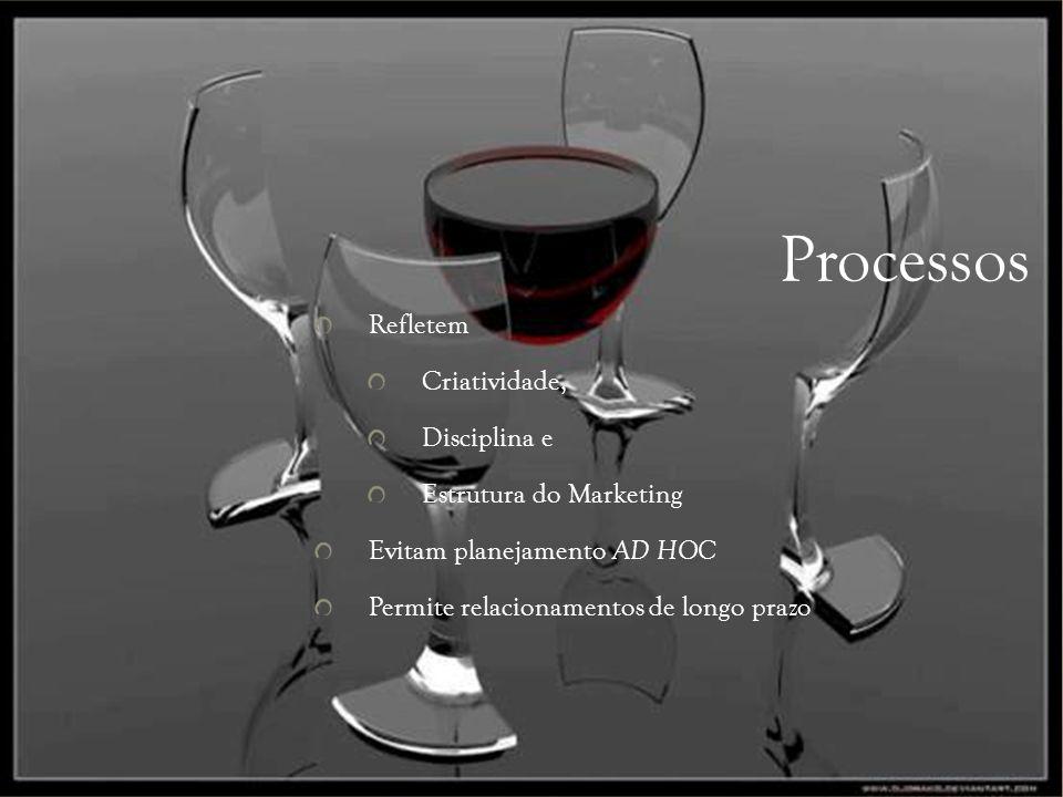 Processos Refletem Criatividade, Disciplina e Estrutura do Marketing
