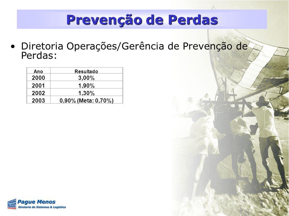 Prevenção de Perdas Diretoria Operações/Gerência de Prevenção de Perdas: Ano. Resultado. 2000. 3,00%