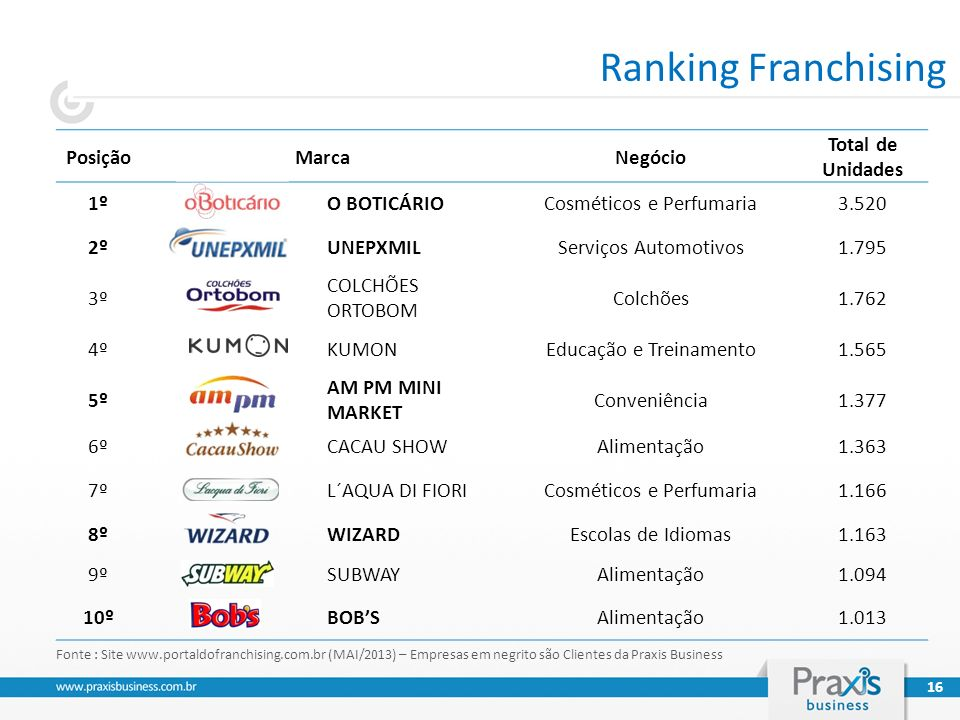Ranking Franchising Posição Marca Negócio Total de Unidades 1º