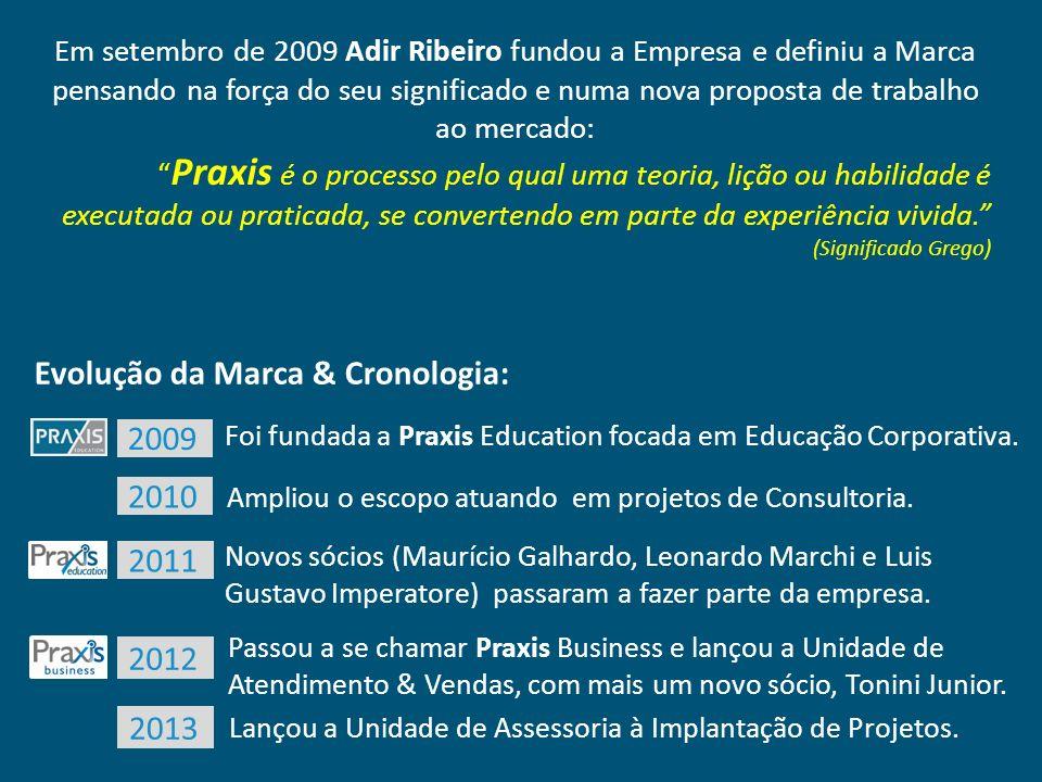 Evolução da Marca & Cronologia: