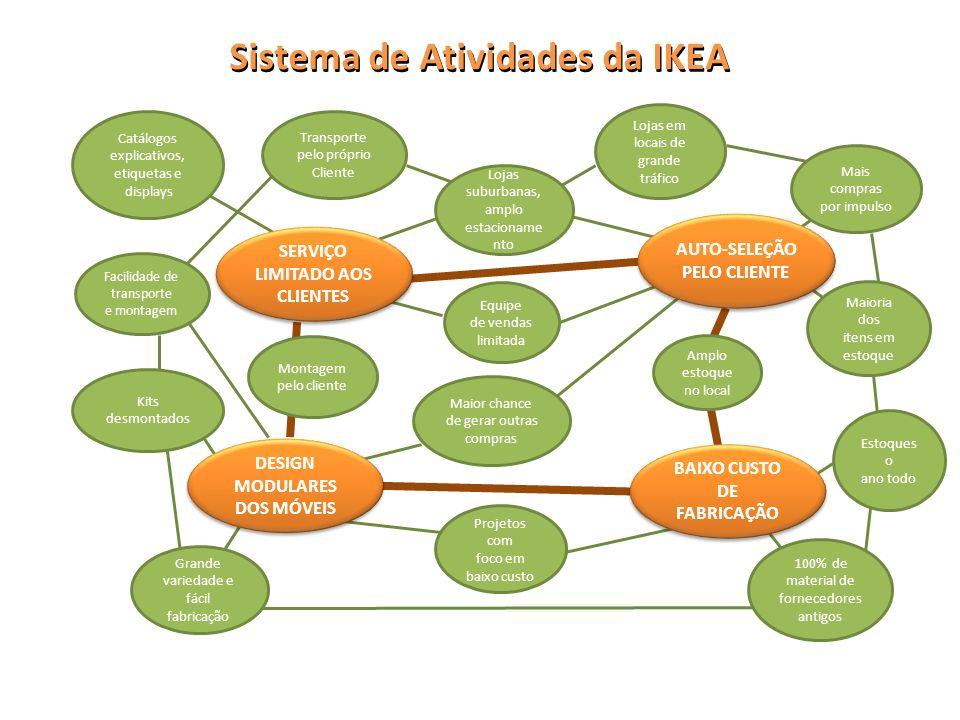 Sistema de Atividades da IKEA SERVIÇO LIMITADO AOS CLIENTES