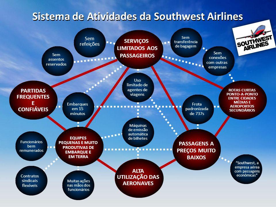 Sistema de Atividades da Southwest Airlines