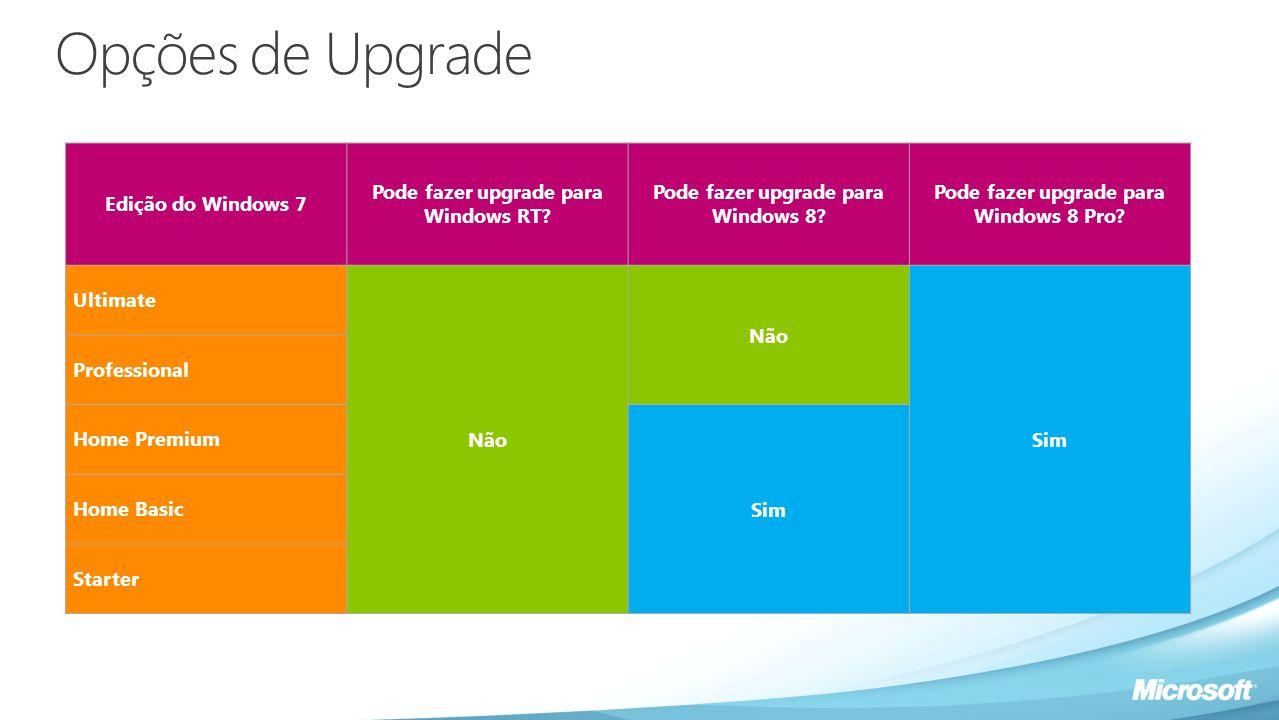 Opções de Upgrade Edição do Windows 7