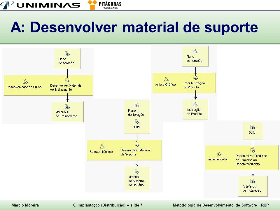 A: Desenvolver material de suporte