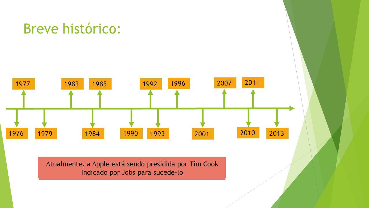 Breve histórico: 1977. 1983. 1985. 1992. 1996. 2007. 2011. 1976. 1979. 1984. 1990. 1993.