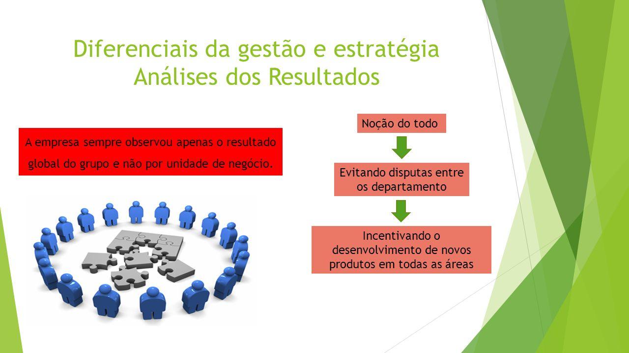 Diferenciais da gestão e estratégia Análises dos Resultados