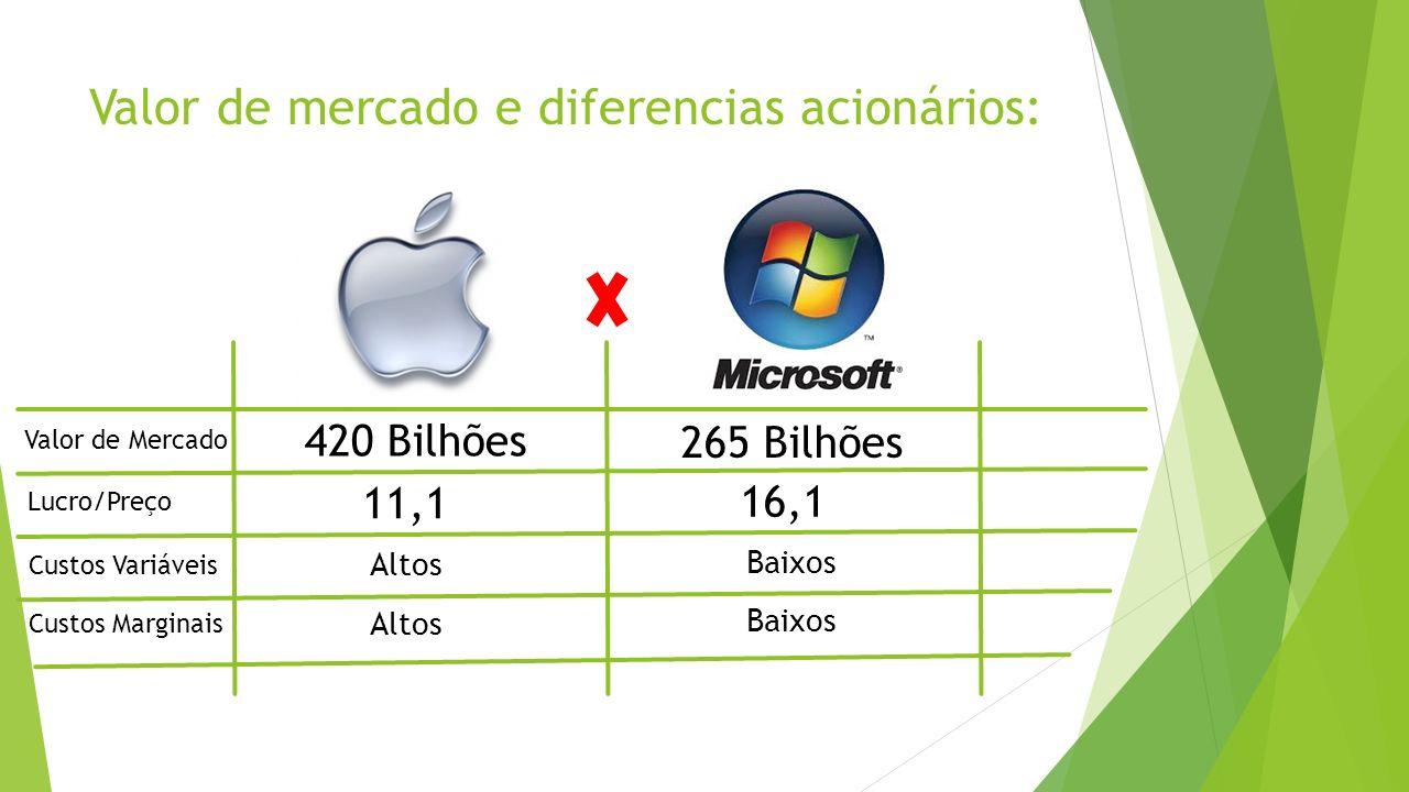 Valor de mercado e diferencias acionários: