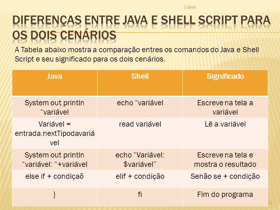 Diferenças entre java e shell SCRIPT PARA OS DOIS CENÁRIOS