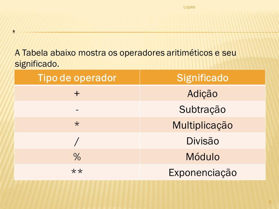 . Tipo de operador Significado + Adição - Subtração * Multiplicação /